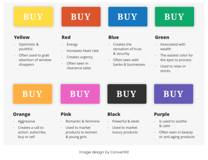 Psychology of buttons on a website for clicks